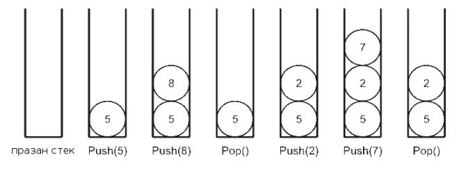 Слика 1. Шематски приказ додавања и скидања елемената са стека
