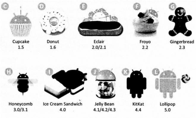слика 4. Логои различитих верзија Андроид оперативног система