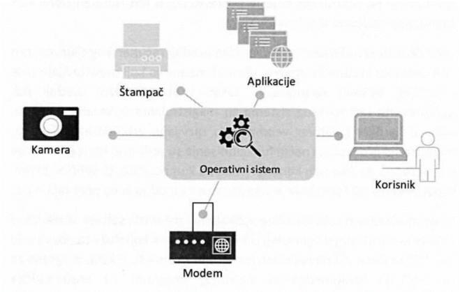 слика 1. Оперативни систем