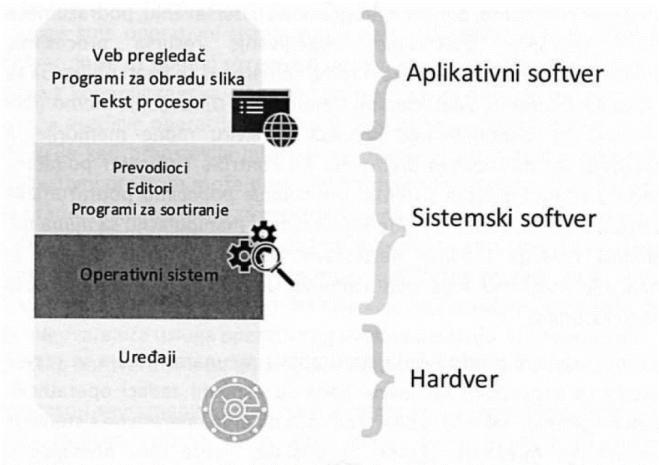 слика 2. Рачунарски систем