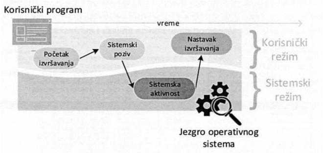 слика 3. Кориснички и системски режим рада