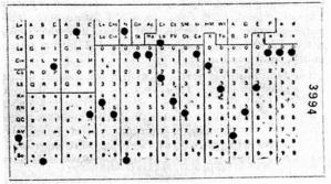 слика 2 Холеритова – бушена картица