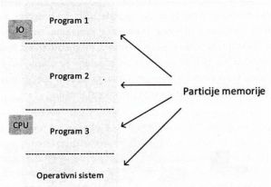 слика 6. Програми у меморији