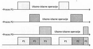 слика 7. Мултипрограмирање